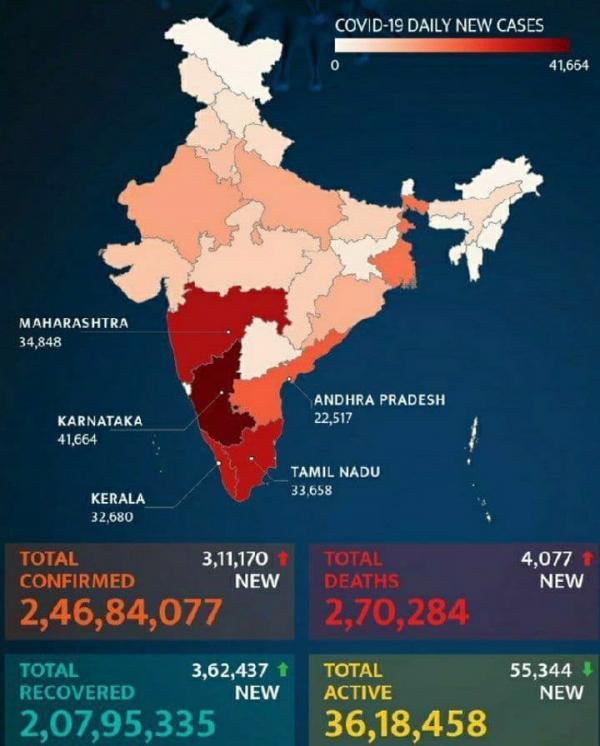 تلفات کرونا در هند از 270 هزار نفر گذشت